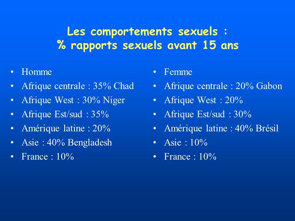 Les comportements sexuels : % rapports sexuels avant 15 ans Homme Afrique centrale : 35% Chad Afrique West : 30% Niger Afrique Est/sud : 35% Amérique latine : 20% Asie : 40% Bengladesh France : 10% Femme Afrique centrale : 20% Gabon Afrique West : 20% Afrique Est/sud : 30% Amérique latine : 40% Brésil Asie : 10% France : 10%
