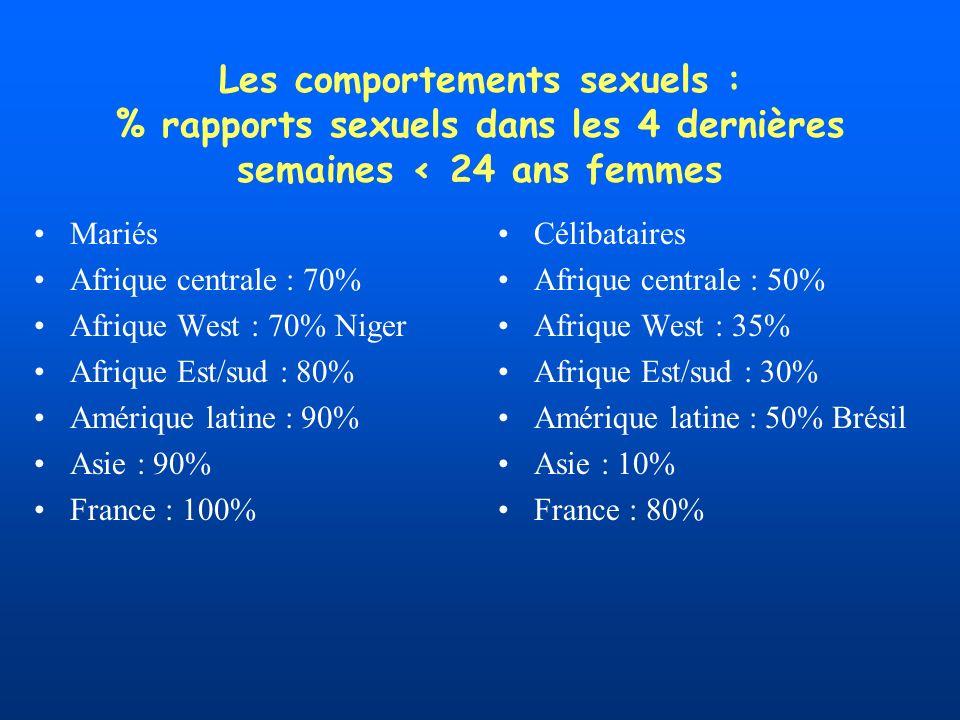 Les comportements sexuels : % rapports sexuels dans les 4 dernières semaines < 24 ans femmes Mariés Afrique centrale : 70% Afrique West : 70% Niger Afrique Est/sud : 80% Amérique latine : 90% Asie : 90% France : 100% Célibataires Afrique centrale : 50% Afrique West : 35% Afrique Est/sud : 30% Amérique latine : 50% Brésil Asie : 10% France : 80%
