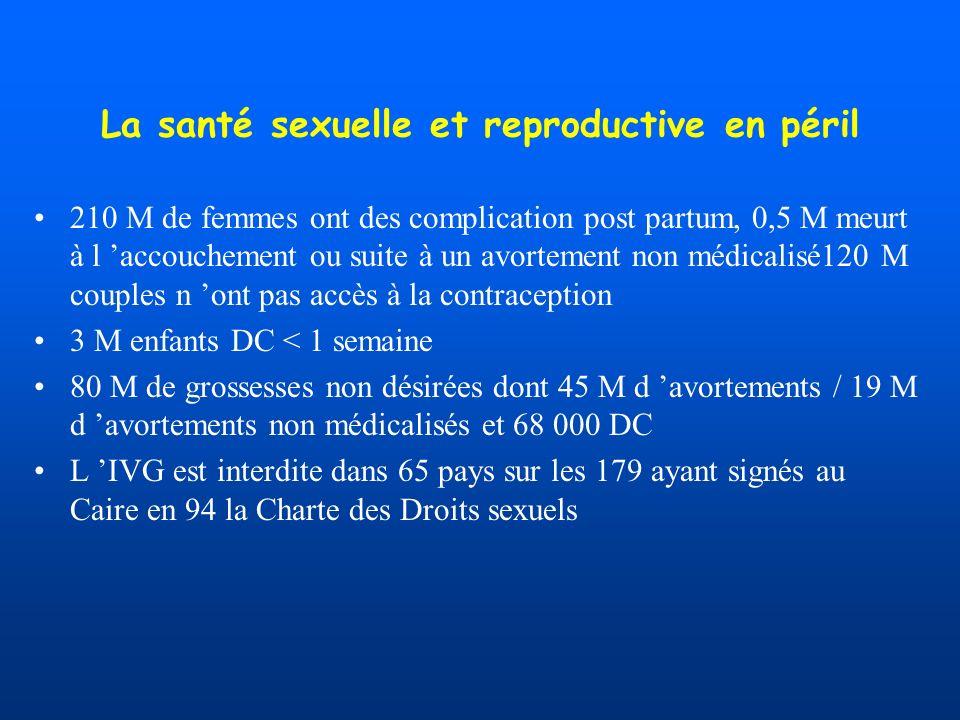 La santé sexuelle et reproductive en péril 210 M de femmes ont des complication post partum, 0,5 M meurt à l accouchement ou suite à un avortement non médicalisé120 M couples n ont pas accès à la contraception 3 M enfants DC < 1 semaine 80 M de grossesses non désirées dont 45 M d avortements / 19 M d avortements non médicalisés et 68 000 DC L IVG est interdite dans 65 pays sur les 179 ayant signés au Caire en 94 la Charte des Droits sexuels
