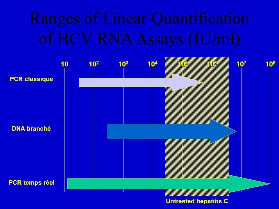 3 – le suivi de la réponse au traitement : A - lobjectif est lobtention dune réponse soutenue (SR) - négativation (qualitative) de lHCV/ARN circulant 6 mois après la fin du traitement (technique 50 UI/ml) - équivalente à une guérison de linfection ( < 2 % de récidives ) B - la réponse à la fin du traitement : - nexclut pas une récidive - distingue les « rechuteurs » des « non répondeurs » - intérêt pour un éventuel traitement ultérieur