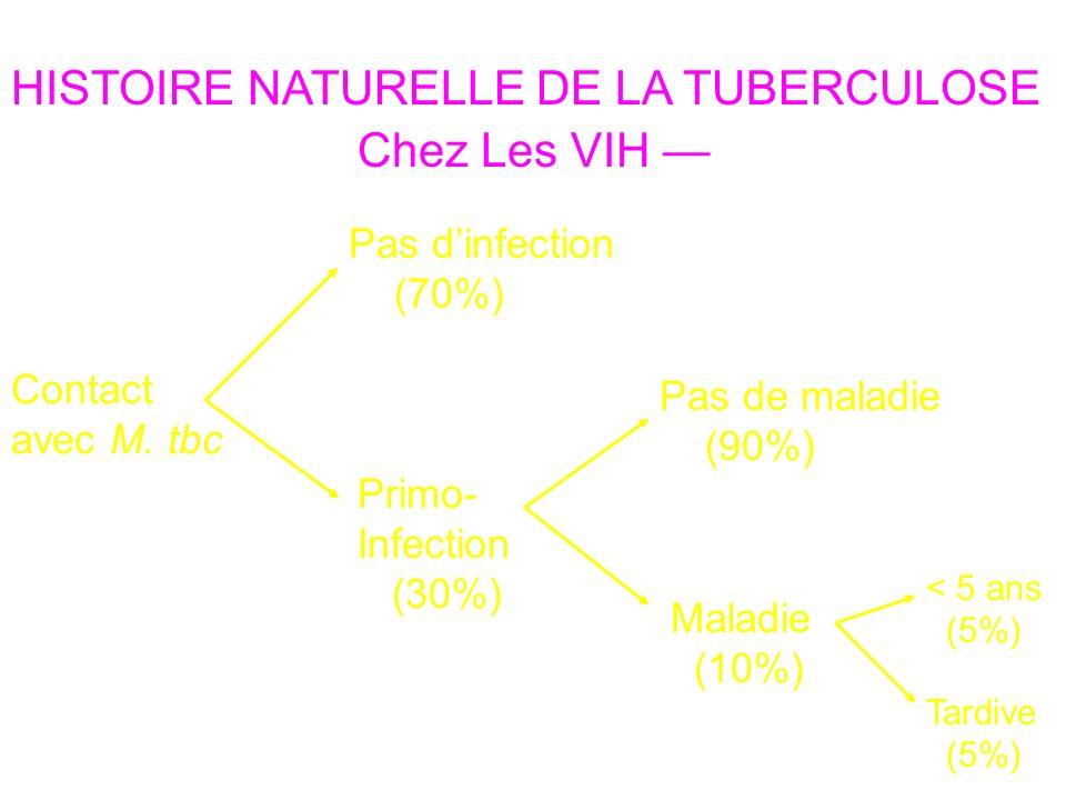 Contact avec M. tbc HISTOIRE NATURELLE DE LA TUBERCULOSE Pas dinfection (70%) Primo- Infection (30%) Pas de maladie (90%) Maladie (10%) Défenses cellu