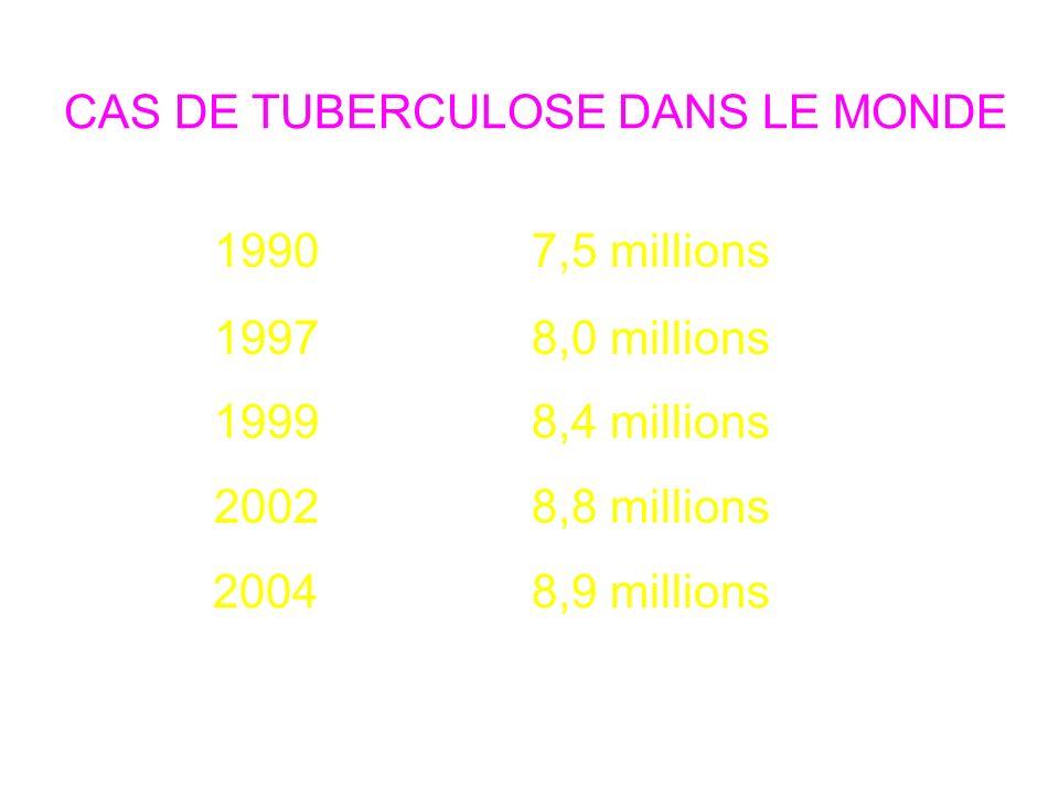 CAS DE TUBERCULOSE DANS LE MONDE 1990 7,5 millions 1997 8,0 millions 1999 8,4 millions 2002 8,8 millions 2004 8,9 millions Rapports de lOMS