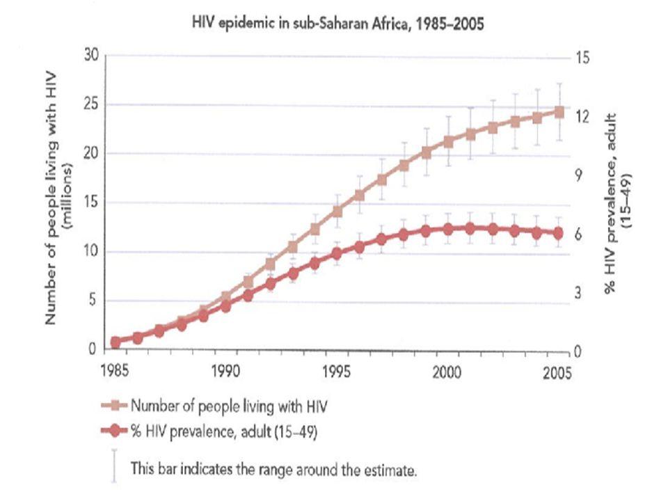 ESTIMATIONS MONDIALES DE LÉPIDÉMIE DU VIH-SIDA Nouveaux cas dinfection au VIH, 2005 4,1 millions Décès dus au SIDA, 2005 2,8 millions Personnes vivant avec VIH-SIDA 38,6 millions Total des décès dus au SIDA 25,9 millions UNAIDS Web Site 2006 Fin 2005