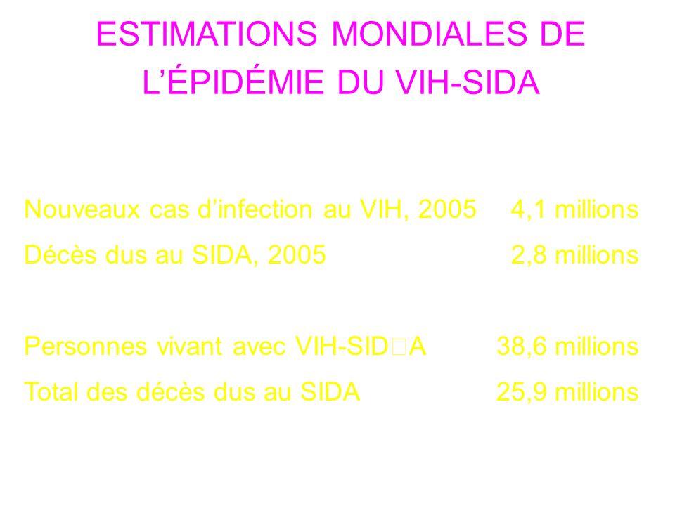 ESTIMATIONS MONDIALES DE LÉPIDÉMIE DU VIH-SIDA Nouveaux cas dinfection au VIH, 2005 4,1 millions Décès dus au SIDA, 2005 2,8 millions Personnes vivant