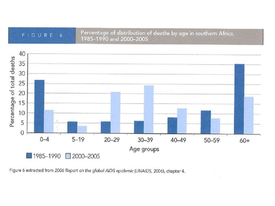 VIH/SIDA lAVENIR 45 millions de nouveaux cas entre 2002 - 2010 50 millions de nouveaux cas avant 2010, rien que dans 5 pays: la Chine, lInde, le Nigéria, la Russie, lEthiopie Deux Scénarios Differents
