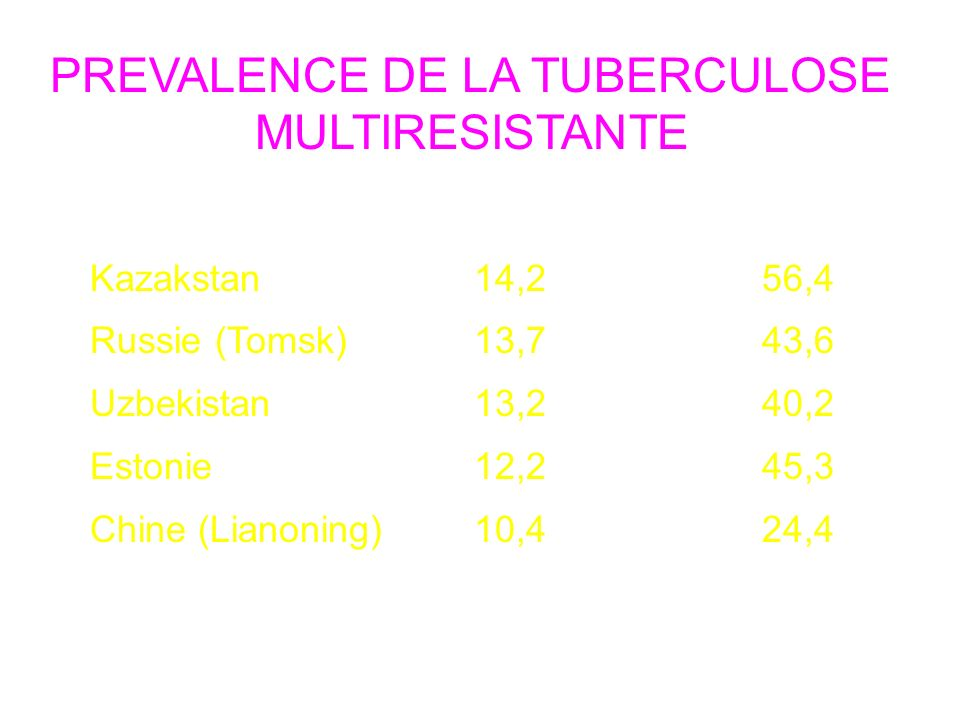 PREVALENCE DE LA TUBERCULOSE MULTIRESISTANTE Pays Primaire Acquise Kazakstan14,256,4 Russie (Tomsk)13,743,6 Uzbekistan13,240,2 Estonie12,245,3 Chine (