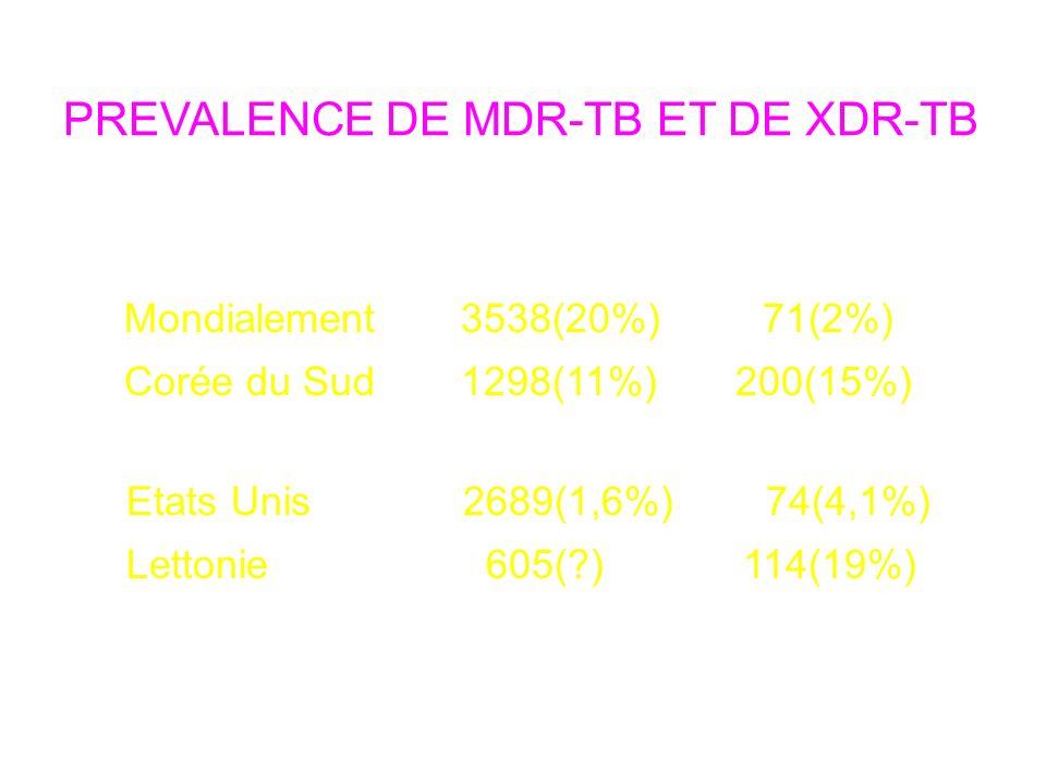 PREVALENCE DE MDR-TB ET DE XDR-TB Pays MDR XDR Mondialement 3538(20%) 71(2%) Corée du Sud 1298(11%) 200(15%) Etats Unis 2689(1,6%) 74(4,1%) Lettonie 605(?)114(19%) MMWR 2006;55:301-5