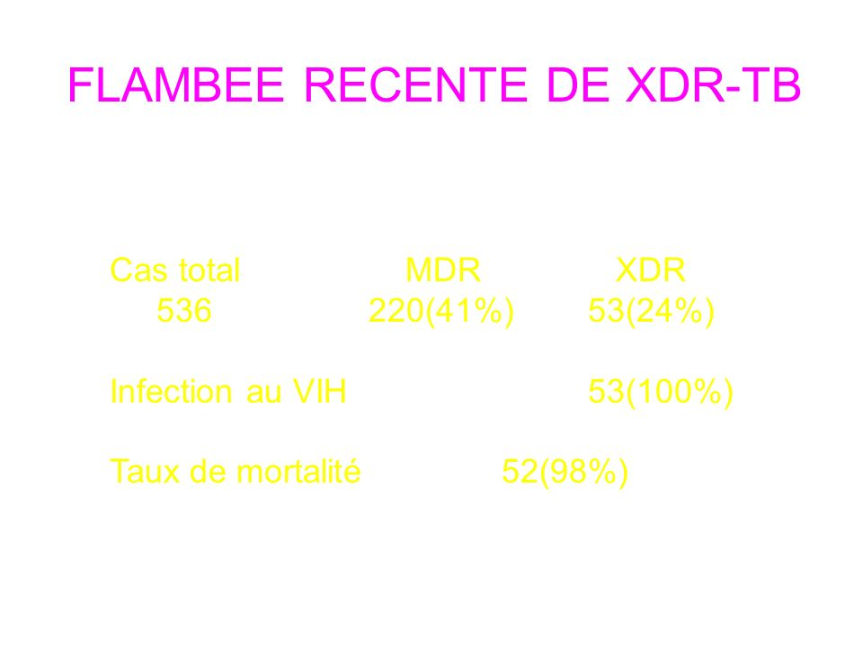 FLAMBEE RECENTE DE XDR-TB KwaZulu Natal, 2006 Cas total MDR XDR 536220(41%) 53(24%) Infection au VIH 53(100%) Taux de mortalité 52(98%) BMJ 2006;333:559-60