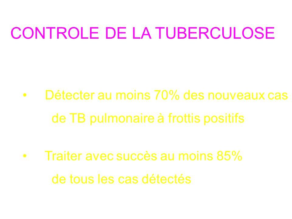 CONTROLE DE LA TUBERCULOSE Objectifs de lOMS Détecter au moins 70% des nouveaux cas de TB pulmonaire à frottis positifs Traiter avec succès au moins 85% de tous les cas détectés