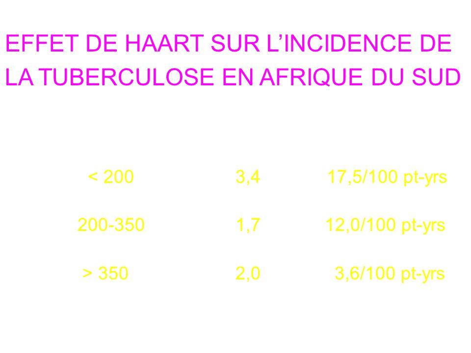 EFFET DE HAART SUR LINCIDENCE DE LA TUBERCULOSE EN AFRIQUE DU SUD CD4 count (cells/µL) HAART non-HAART < 200 3,4 17,5/100 pt-yrs 200-350 1,7 12,0/100 pt-yrs > 350 2,0 3,6/100 pt-yrs BMJ 2002;359:2059-64