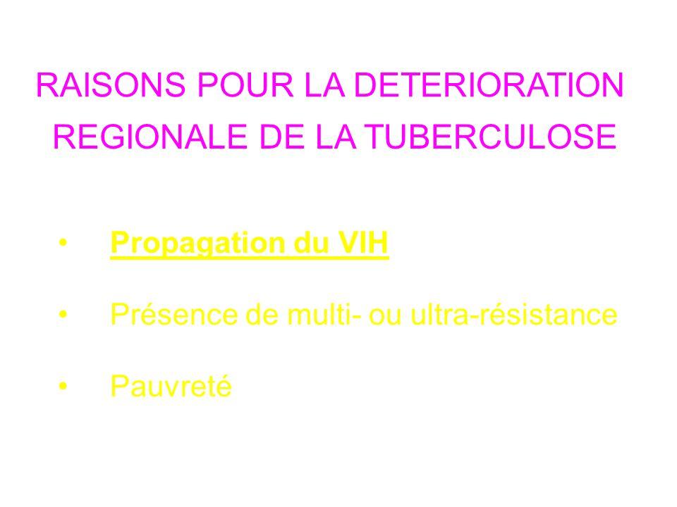 RAISONS POUR LA DETERIORATION REGIONALE DE LA TUBERCULOSE Propagation du VIH Présence de multi- ou ultra-résistance Pauvreté
