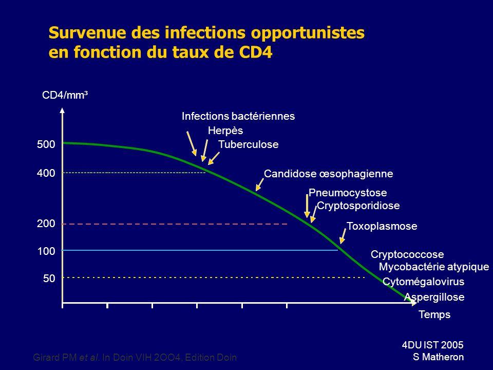 55DU IST 2005 S Matheron Mycoses pulmonaires Aspergillose : –quand FdR associés (corticoïdes, neutropénie) ou CD4 < 50/mm3 –Toux, dyspnée, fièvre, ± h é moptysies, douleurs thoraciques –Rx : opacit é s excav é es, nodules diss é min é s, opacit é s interstitielles –DG : LBA, Aspergillus au direct et en culture –Traitement : amphot é ricine B, itraconazole