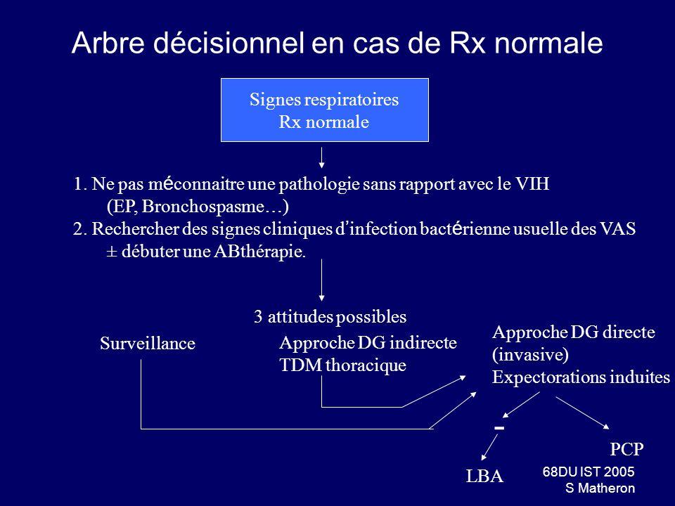 68DU IST 2005 S Matheron Arbre décisionnel en cas de Rx normale Signes respiratoires Rx normale 1. Ne pas m é connaitre une pathologie sans rapport av