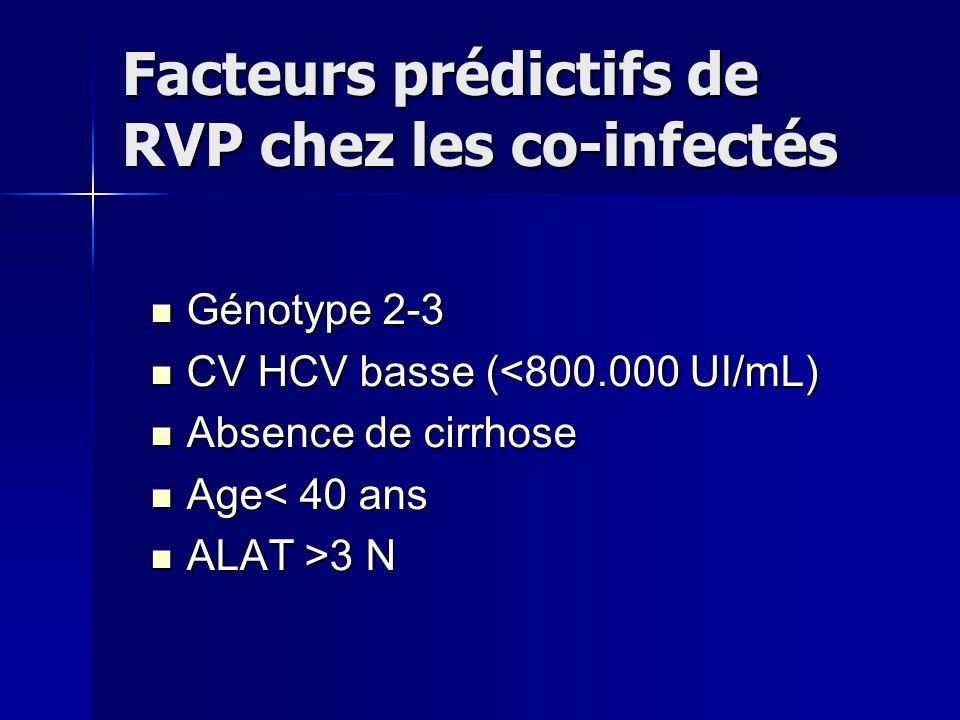 Facteurs prédictifs de RVP chez les co-infectés Génotype 2-3 Génotype 2-3 CV HCV basse (<800.000 UI/mL) CV HCV basse (<800.000 UI/mL) Absence de cirrhose Absence de cirrhose Age< 40 ans Age< 40 ans ALAT >3 N ALAT >3 N