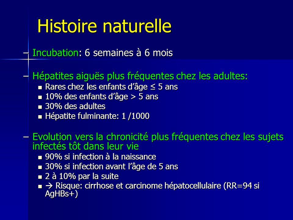 Histoire naturelle –Incubation: 6 semaines à 6 mois –Hépatites aiguës plus fréquentes chez les adultes: Rares chez les enfants dâge 5 ans Rares chez l
