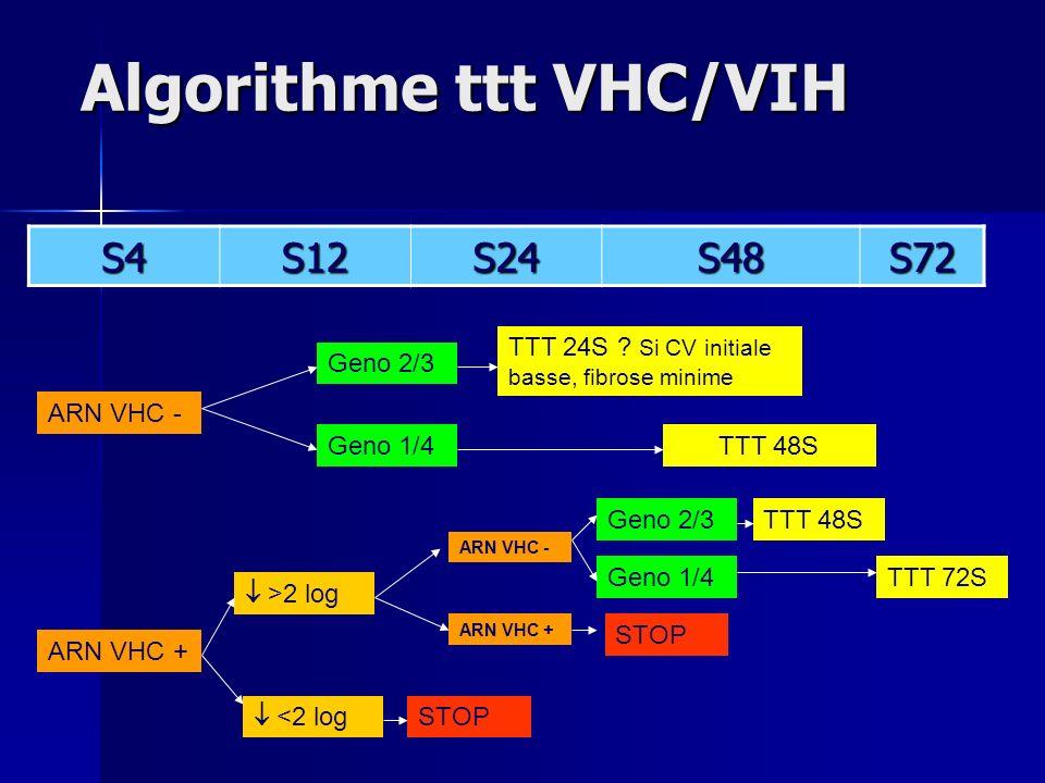 Algorithme ttt VHC/VIH S4S12S24S48S72 ARN VHC - ARN VHC + Geno 2/3 Geno 1/4TTT 48S TTT 24S .