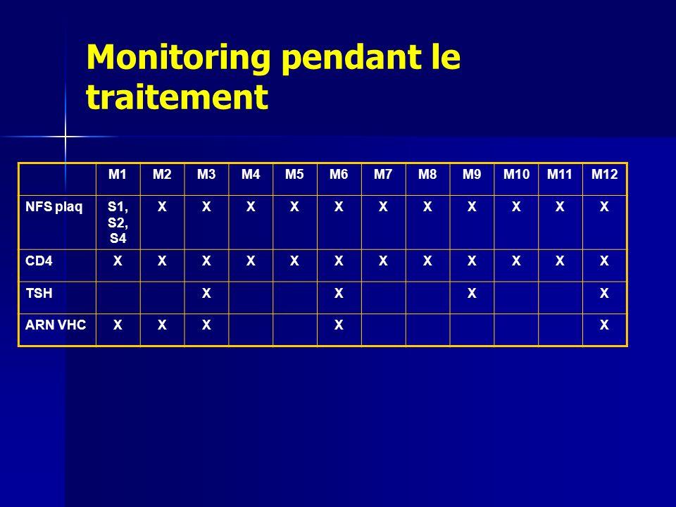 Monitoring pendant le traitement M1M2M3M4M5M6M7M8M9M10M11M12 NFS plaqS1, S2, S4 XXXXXXXXXXX CD4XXXXXXXXXXXX TSHXXXX ARN VHCXXXXX