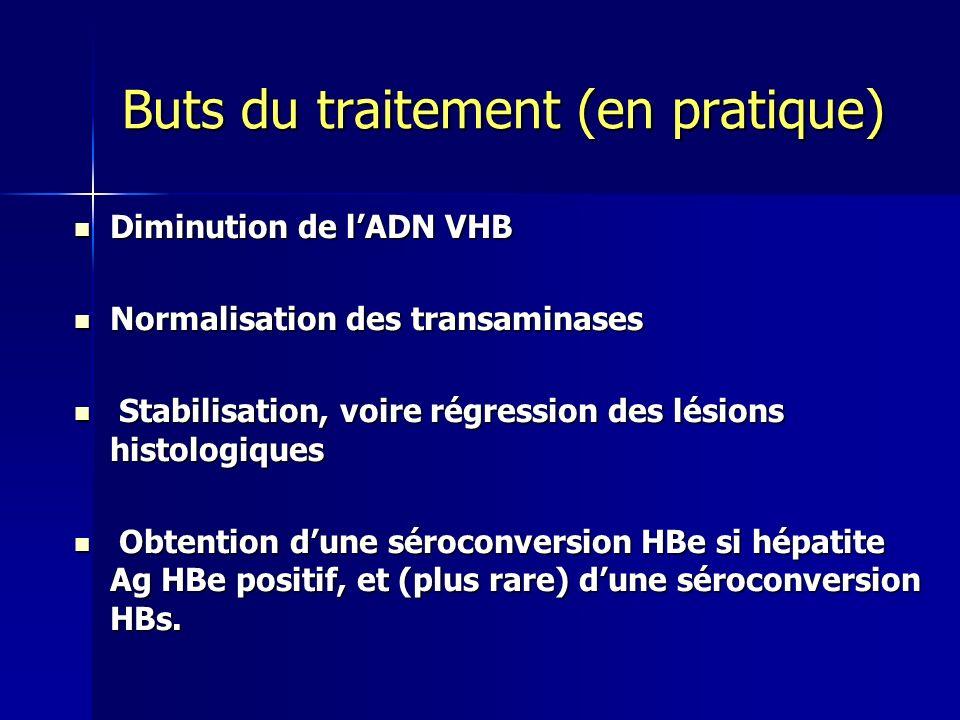 Buts du traitement (en pratique) Diminution de lADN VHB Diminution de lADN VHB Normalisation des transaminases Normalisation des transaminases Stabili