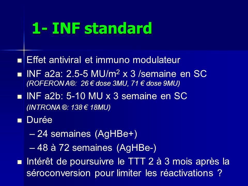1- INF standard Effet antiviral et immuno modulateur INF a2a: 2.5-5 MU/m 2 x 3 /semaine en SC (ROFERON A®: 26 dose 3MU, 71 dose 9MU) INF a2b: 5-10 MU x 3 semaine en SC (INTRONA ®: 138 18MU) Durée – –24 semaines (AgHBe+) – –48 à 72 semaines (AgHBe-) Intérêt de poursuivre le TTT 2 à 3 mois après la séroconversion pour limiter les réactivations ?