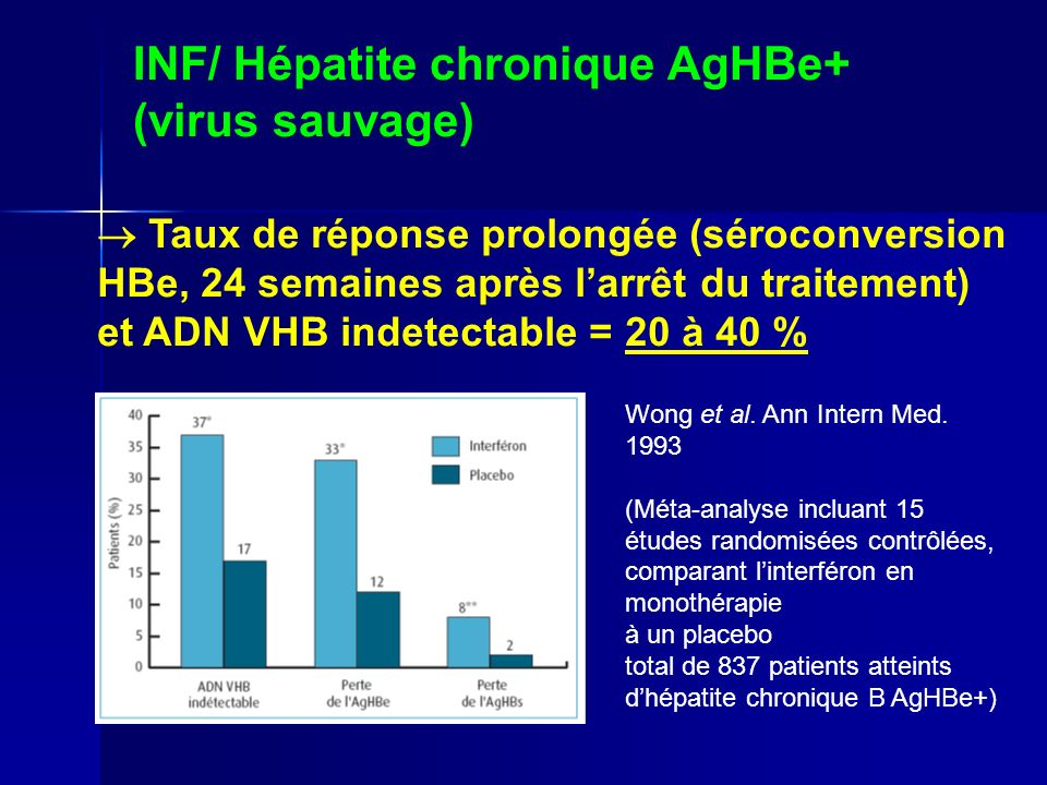 INF/ Hépatite chronique AgHBe+ (virus sauvage) Taux de réponse prolongée (séroconversion HBe, 24 semaines après larrêt du traitement) et ADN VHB indetectable = 20 à 40 % Wong et al.