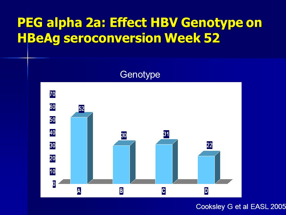 PEG alpha 2a: Effect HBV Genotype on HBeAg seroconversion Week 52 Genotype Cooksley G et al EASL 2005