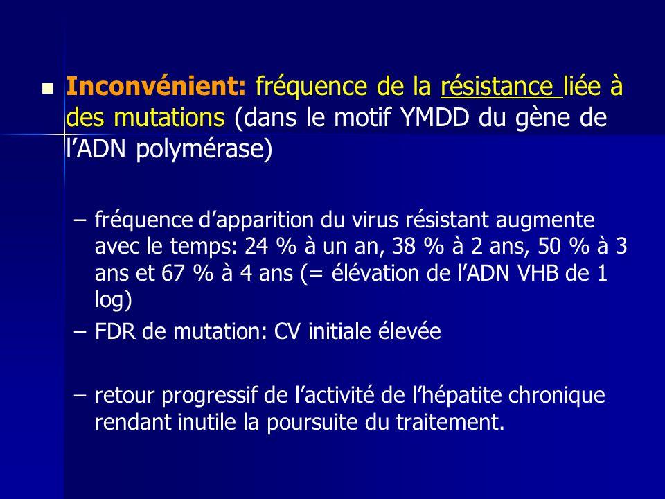 Inconvénient: fréquence de la résistance liée à des mutations (dans le motif YMDD du gène de lADN polymérase) – –fréquence dapparition du virus résistant augmente avec le temps: 24 % à un an, 38 % à 2 ans, 50 % à 3 ans et 67 % à 4 ans (= élévation de lADN VHB de 1 log) – –FDR de mutation: CV initiale élevée – –retour progressif de lactivité de lhépatite chronique rendant inutile la poursuite du traitement.