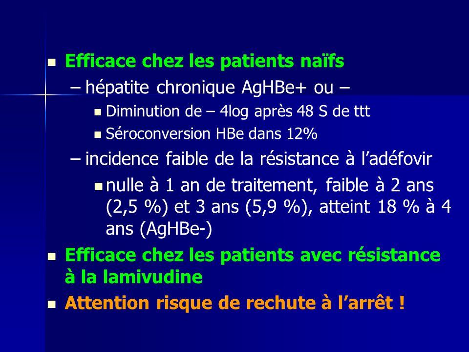 Efficace chez les patients naïfs – –hépatite chronique AgHBe+ ou – Diminution de – 4log après 48 S de ttt Séroconversion HBe dans 12% – –incidence faible de la résistance à ladéfovir nulle à 1 an de traitement, faible à 2 ans (2,5 %) et 3 ans (5,9 %), atteint 18 % à 4 ans (AgHBe-) Efficace chez les patients avec résistance à la lamivudine Attention risque de rechute à larrêt !