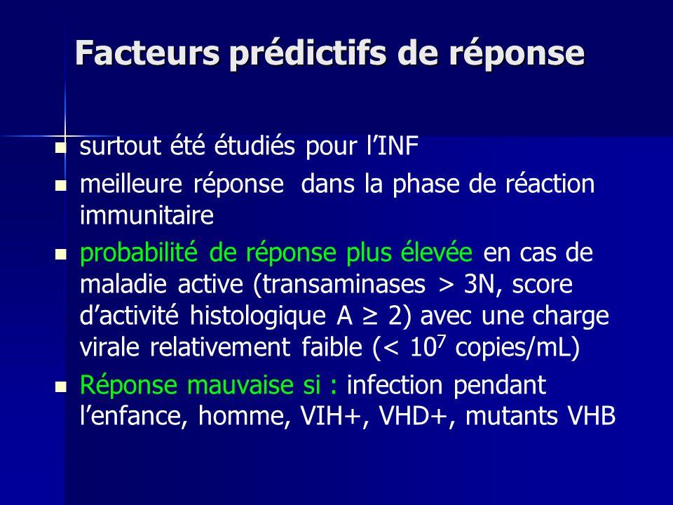 Facteurs prédictifs de réponse surtout été étudiés pour lINF meilleure réponse dans la phase de réaction immunitaire probabilité de réponse plus élevée en cas de maladie active (transaminases > 3N, score dactivité histologique A 2) avec une charge virale relativement faible (< 10 7 copies/mL) Réponse mauvaise si : infection pendant lenfance, homme, VIH+, VHD+, mutants VHB