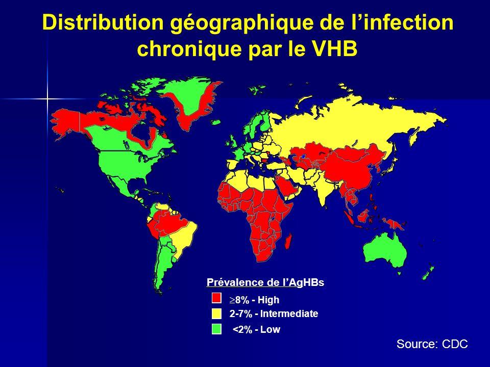 Prévalence variable Pr é valence é lev é e (>8% porteurs AgHBs) Pr é valence é lev é e (>8% porteurs AgHBs) –45% de la population mondiale –Afrique sub-saharienne, Asie du Sud-Est -> infection pendant l enfance: nouveaux n é s et enfants (transmissions verticale et horizontale) Pr é valence interm é diaire (2-7%) Pr é valence interm é diaire (2-7%) –43% de la population mondiale –Afrique du Nord, Europe Est et Sud Pr é valence faible (Ag HBs < 2 %) Pr é valence faible (Ag HBs < 2 %) –12% de la population mondiale –USA, Europe de l Ouest -> infection dans les groupes à risque, adolescents et adultes (transmission sexuelle, toxicomanie IV, professionnelle)