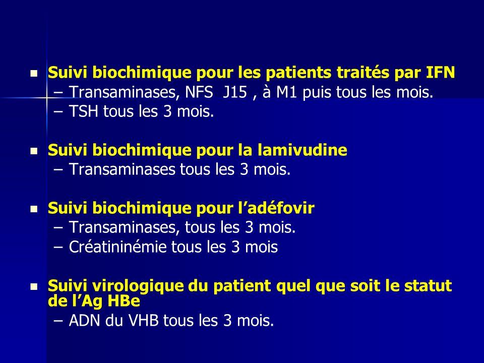 Suivi biochimique pour les patients traités par IFN – –Transaminases, NFS J15, à M1 puis tous les mois. – –TSH tous les 3 mois. Suivi biochimique pour