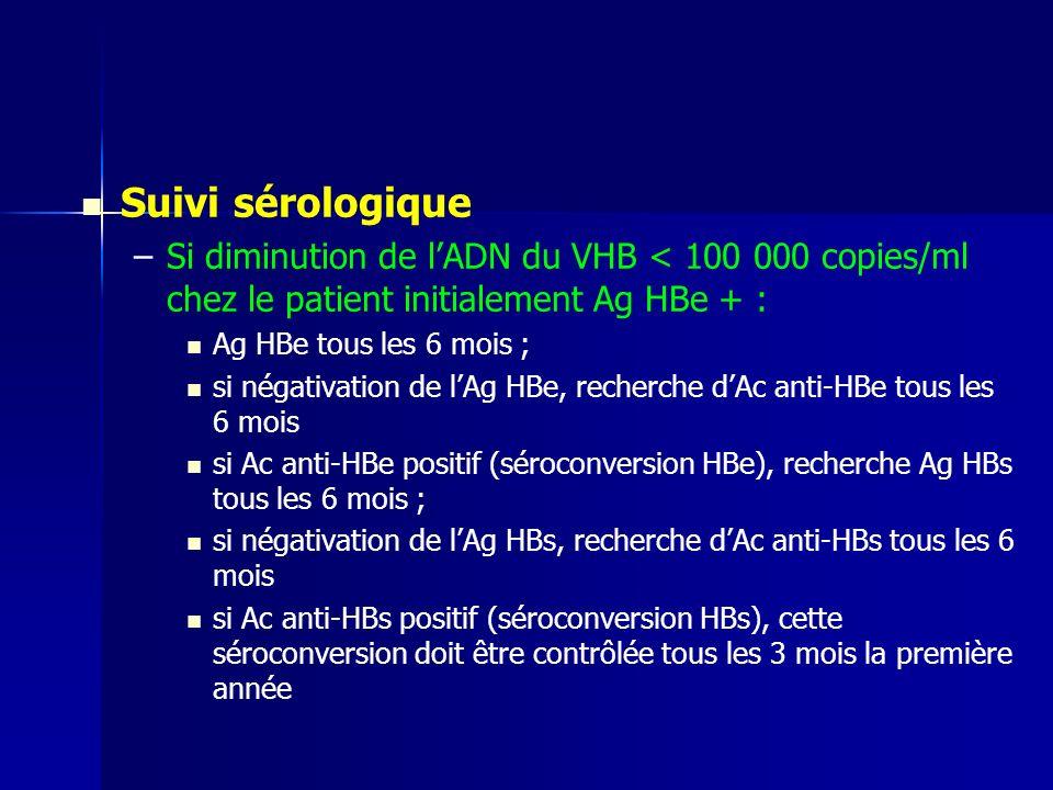 Suivi sérologique – –Si diminution de lADN du VHB < 100 000 copies/ml chez le patient initialement Ag HBe + : Ag HBe tous les 6 mois ; si négativation de lAg HBe, recherche dAc anti-HBe tous les 6 mois si Ac anti-HBe positif (séroconversion HBe), recherche Ag HBs tous les 6 mois ; si négativation de lAg HBs, recherche dAc anti-HBs tous les 6 mois si Ac anti-HBs positif (séroconversion HBs), cette séroconversion doit être contrôlée tous les 3 mois la première année