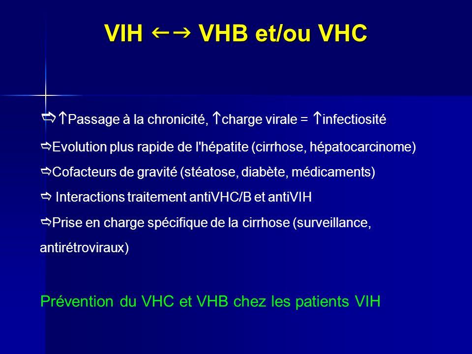 VIH VHB et/ou VHC Passage à la chronicité, charge virale = infectiosité Evolution plus rapide de l'hépatite (cirrhose, hépatocarcinome) Cofacteurs de