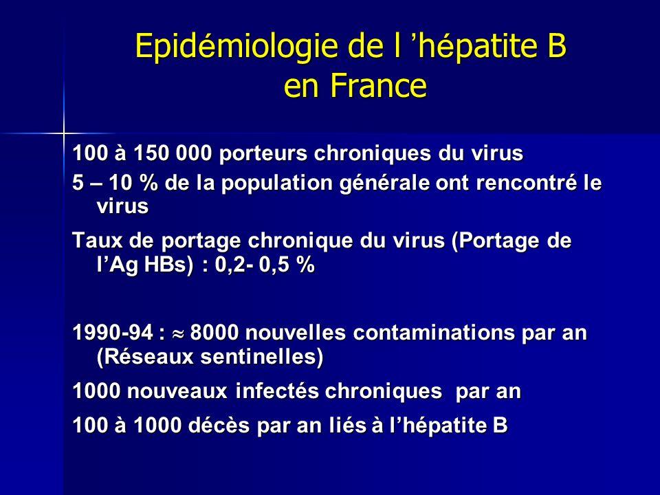 Epid é miologie de l h é patite B en France 100 à 150 000 porteurs chroniques du virus 5 – 10 % de la population générale ont rencontré le virus Taux de portage chronique du virus (Portage de lAg HBs) : 0,2- 0,5 % 1990-94 : 8000 nouvelles contaminations par an (Réseaux sentinelles) 1000 nouveaux infectés chroniques par an 100 à 1000 décès par an liés à lhépatite B