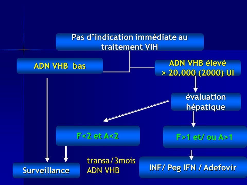 Pas dindication immédiate au traitement VIH Surveillance évaluation hépatique F<2 et A<2 F>1 et/ ou A>1 INF/ Peg IFN / Adefovir ADN VHB bas ADN VHB élevé > 20.000 (2000) UI transa/3mois ADN VHB