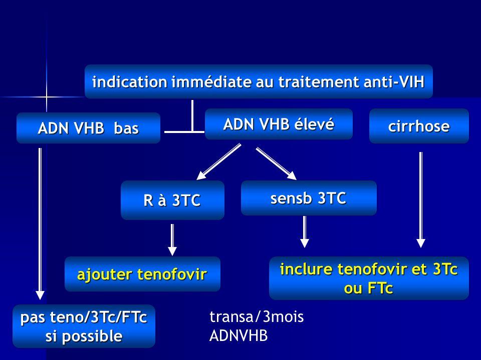 indication immédiate au traitement anti-VIH pas teno/3Tc/FTc si possible sensb 3TC R à 3TC inclure tenofovir et 3Tc ou FTc ADN VHB bas ADN VHB élevé ajouter tenofovir cirrhose transa/3mois ADNVHB