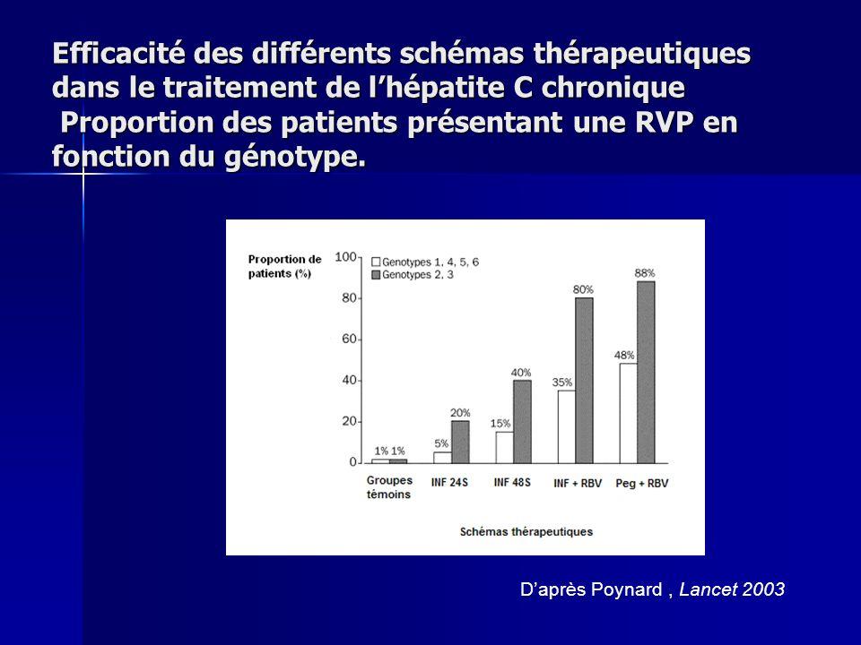 Efficacité des différents schémas thérapeutiques dans le traitement de lhépatite C chronique Proportion des patients présentant une RVP en fonction du génotype.
