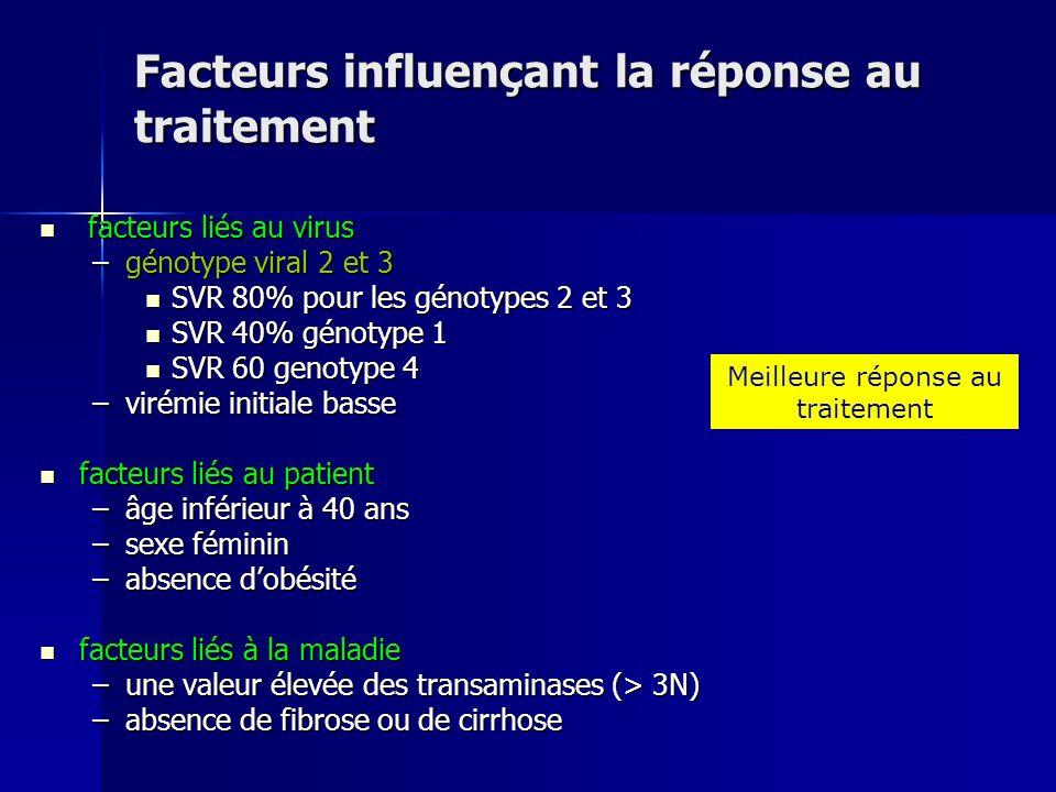 Facteurs influençant la réponse au traitement facteurs liés au virus facteurs liés au virus –génotype viral 2 et 3 SVR 80% pour les génotypes 2 et 3 S