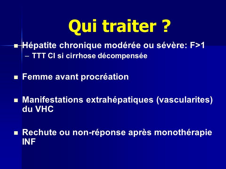 Hépatite chronique modérée ou sévère: F>1 – –TTT CI si cirrhose décompensée Femme avant procréation Manifestations extrahépatiques (vascularites) du VHC Rechute ou non-réponse après monothérapie INF Qui traiter ?