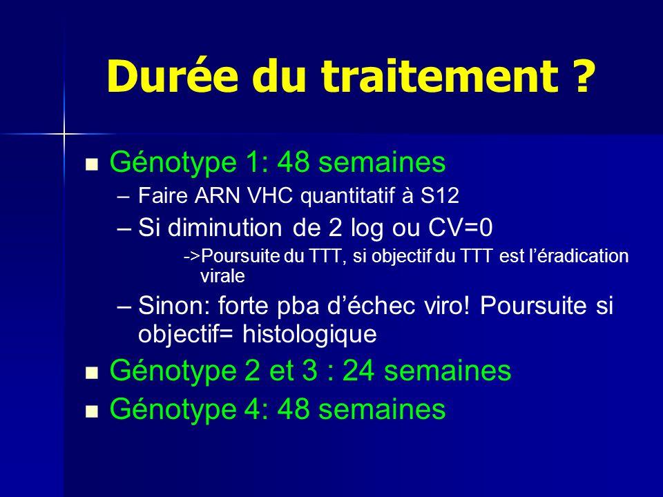 Génotype 1: 48 semaines – –Faire ARN VHC quantitatif à S12 – –Si diminution de 2 log ou CV=0 ->Poursuite du TTT, si objectif du TTT est léradication virale – –Sinon: forte pba déchec viro.