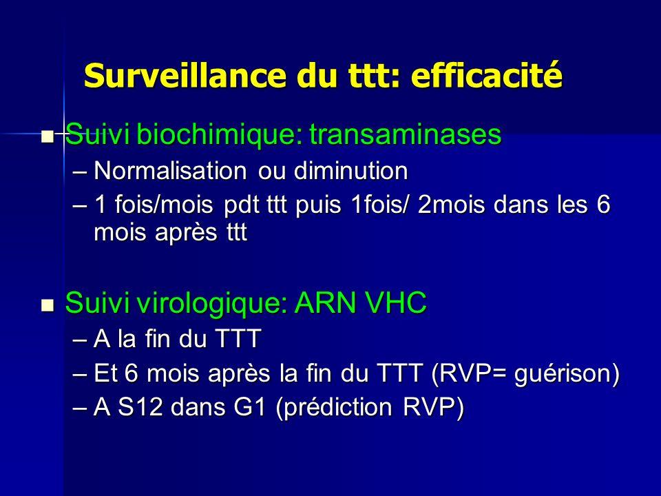 Surveillance du ttt: efficacité Suivi biochimique: transaminases Suivi biochimique: transaminases –Normalisation ou diminution –1 fois/mois pdt ttt puis 1fois/ 2mois dans les 6 mois après ttt Suivi virologique: ARN VHC Suivi virologique: ARN VHC –A la fin du TTT –Et 6 mois après la fin du TTT (RVP= guérison) –A S12 dans G1 (prédiction RVP)