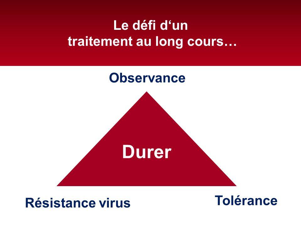 Le défi dun traitement au long cours… Durer Observance Résistance virus Tolérance