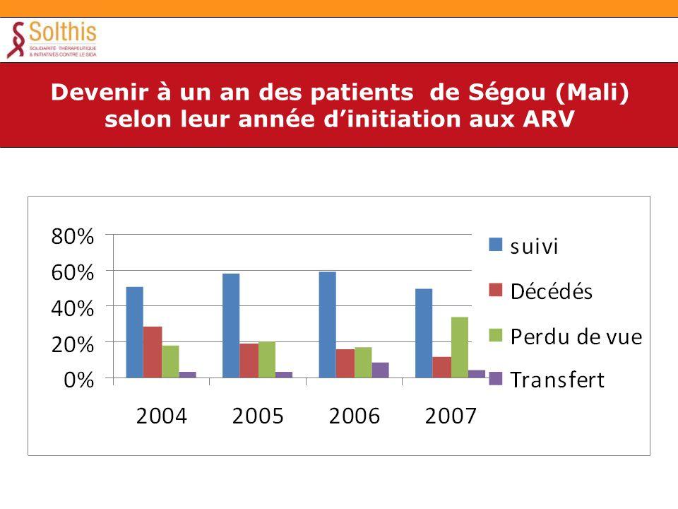 Devenir à un an des patients de Ségou (Mali) selon leur année dinitiation aux ARV