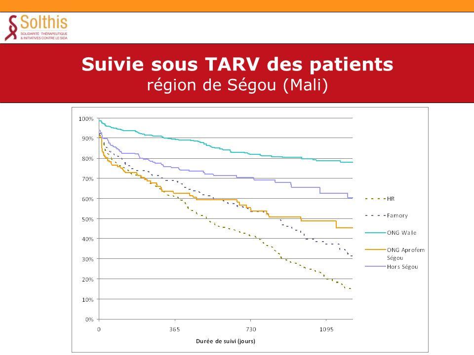 Suivie sous TARV des patients région de Ségou (Mali)
