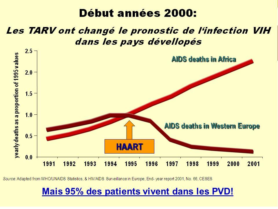 Mais 95% des patients vivent dans les PVD!
