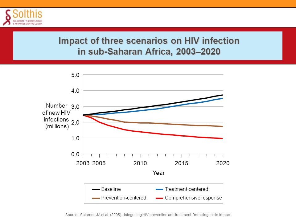 Impact of three scenarios on HIV infection in sub-Saharan Africa, 2003–2020 0.0 1.0 2.0 3.0 4.0 5.0 20032005201020152020 Year Treatment-centered Prevention-centered Baseline Comprehensive response Number of new HIV infections (millions) Source: Salomon JA et al.