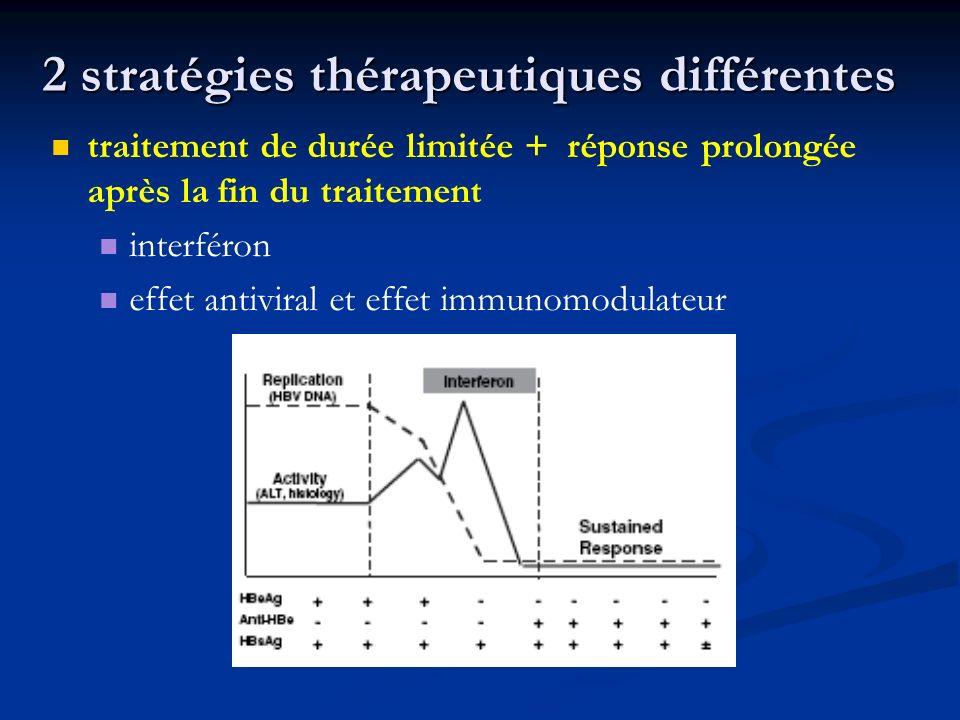 2 stratégies thérapeutiques différentes traitement de durée limitée + réponse prolongée après la fin du traitement interféron effet antiviral et effet
