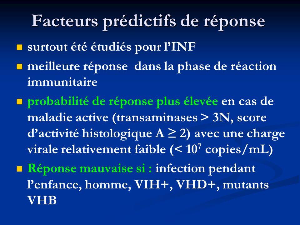 Facteurs prédictifs de réponse surtout été étudiés pour lINF meilleure réponse dans la phase de réaction immunitaire probabilité de réponse plus élevé