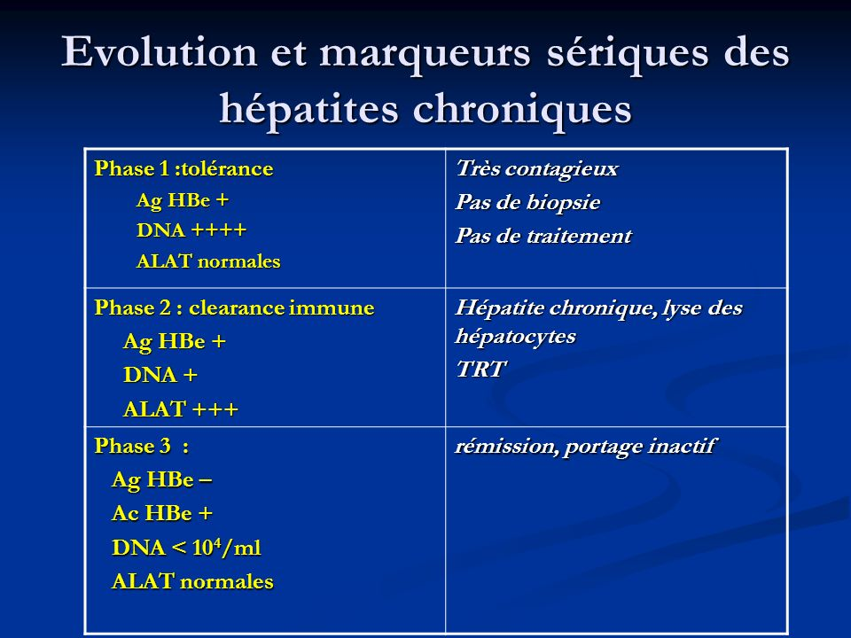 Evolution et marqueurs sériques des hépatites chroniques Phase 1 :tolérance Ag HBe + DNA ++++ ALAT normales Très contagieux Pas de biopsie Pas de trai