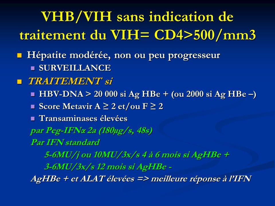 VHB/VIH sans indication de traitement du VIH= CD4>500/mm3 Hépatite modérée, non ou peu progresseur Hépatite modérée, non ou peu progresseur SURVEILLAN