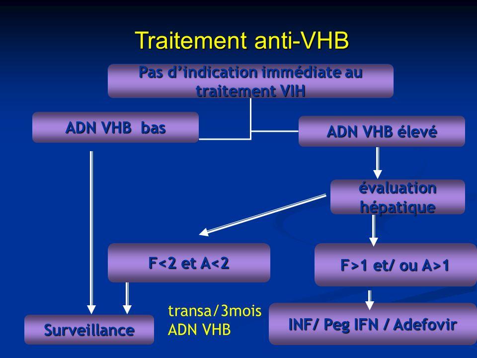 Traitement anti-VHB Pas dindication immédiate au traitement VIH Surveillance évaluation hépatique F<2 et A<2 F>1 et/ ou A>1 INF/ Peg IFN / Adefovir AD